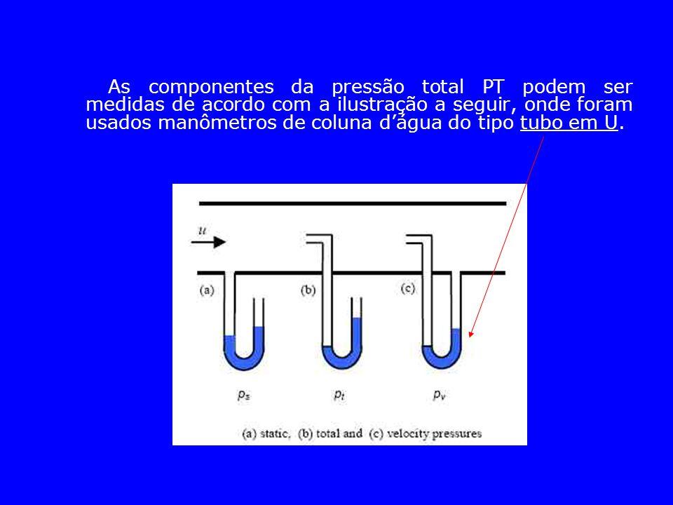 As componentes da pressão total PT podem ser medidas de acordo com a ilustração a seguir, onde foram usados manômetros de coluna d'água do tipo tubo e