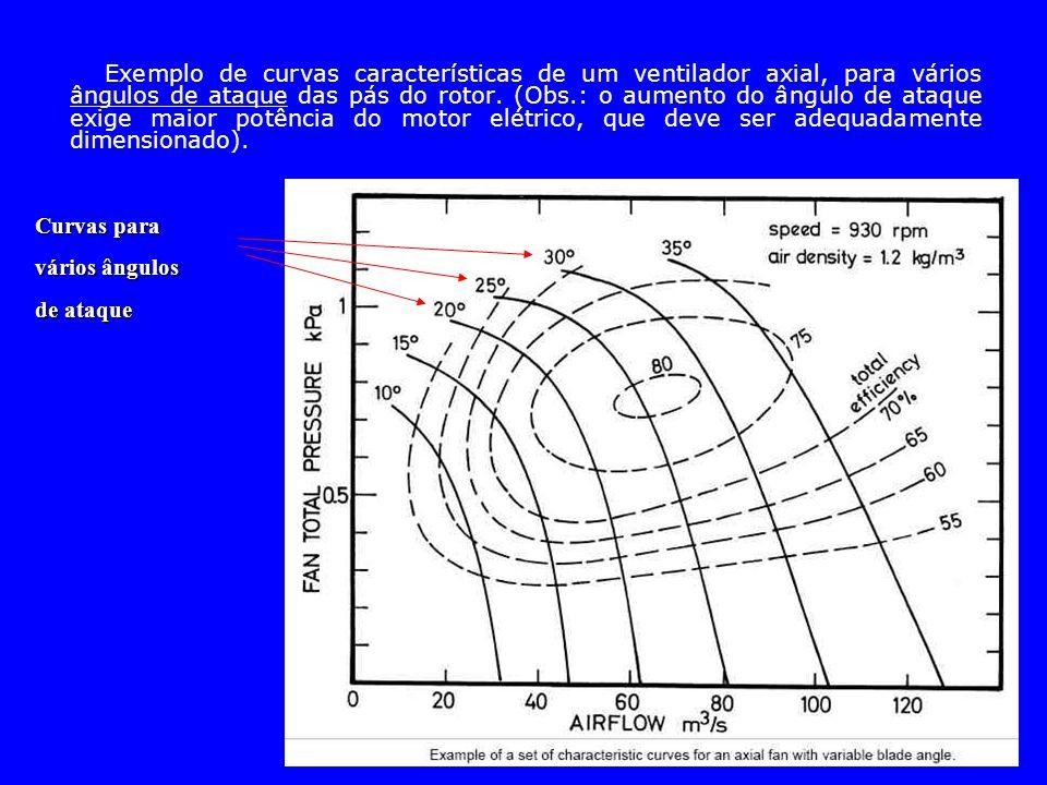Exemplo de curvas características de um ventilador axial, para vários ângulos de ataque das pás do rotor. (Obs.: o aumento do ângulo de ataque exige m
