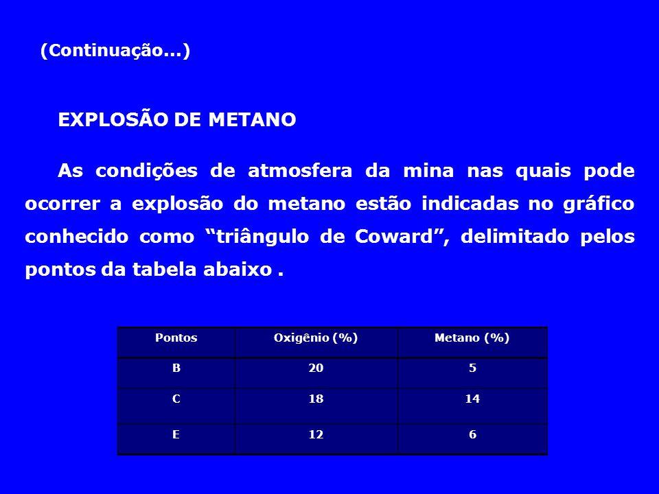 (Continuação...) EXPLOSÃO DE METANO As condições de atmosfera da mina nas quais pode ocorrer a explosão do metano estão indicadas no gráfico conhecido