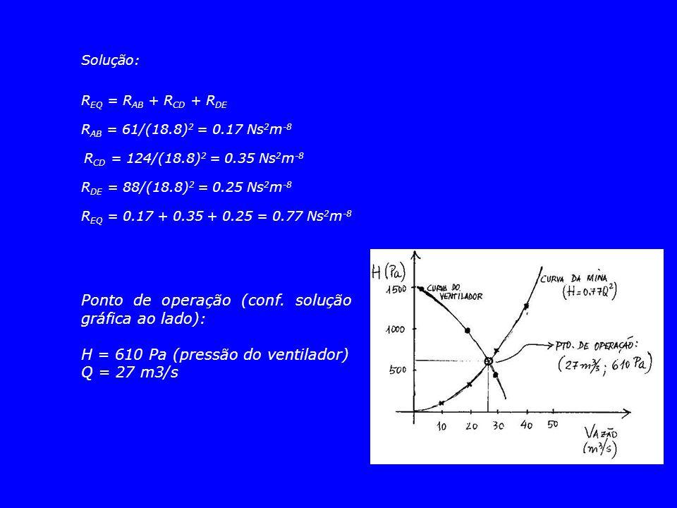 Solução: R EQ = R AB + R CD + R DE R AB = 61/(18.8) 2 = 0.17 Ns 2 m -8 R CD = 124/(18.8) 2 = 0.35 Ns 2 m -8 R DE = 88/(18.8) 2 = 0.25 Ns 2 m -8 R EQ =