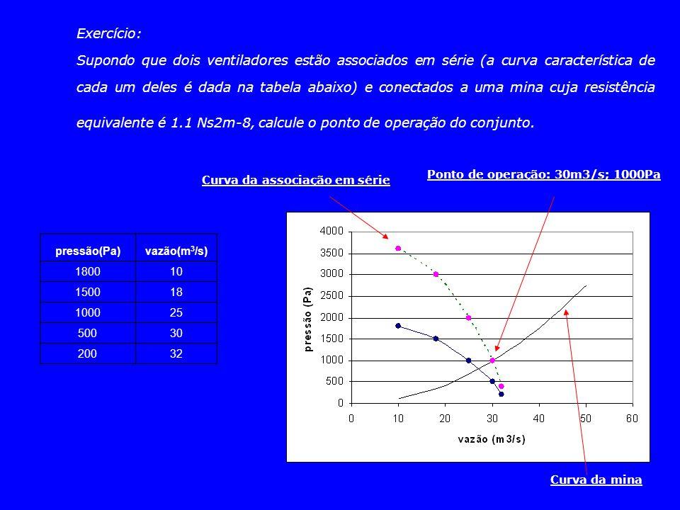 Exercício: Supondo que dois ventiladores estão associados em série (a curva característica de cada um deles é dada na tabela abaixo) e conectados a um