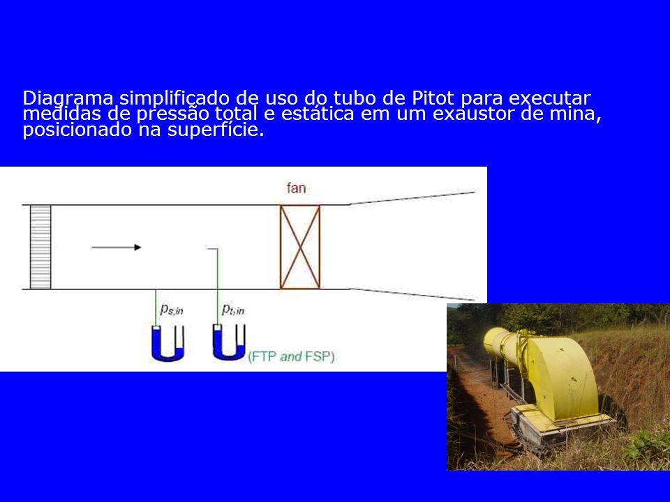 Diagrama simplificado de uso do tubo de Pitot para executar medidas de pressão total e estática em um exaustor de mina, posicionado na superfície.