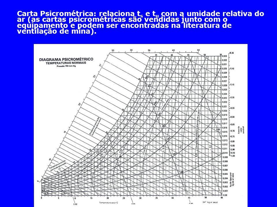 Carta Psicrométrica: relaciona t s e t u com a umidade relativa do ar (as cartas psicrométricas são vendidas junto com o equipamento e podem ser encon