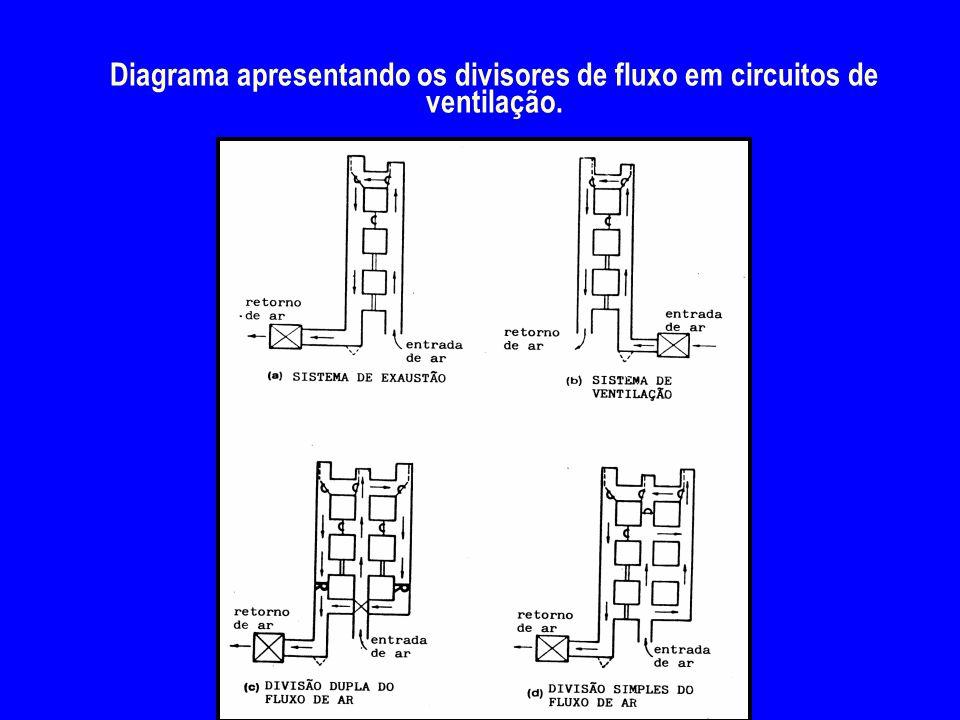 Diagrama apresentando os divisores de fluxo em circuitos de ventilação.