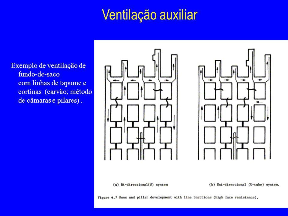 Ventilação auxiliar Exemplo de ventilação de fundo-de-saco com linhas de tapume e cortinas (carvão; método de câmaras e pilares).