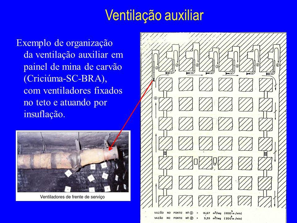 Ventilação auxiliar Exemplo de organização da ventilação auxiliar em painel de mina de carvão (Criciúma-SC-BRA), com ventiladores fixados no teto e at