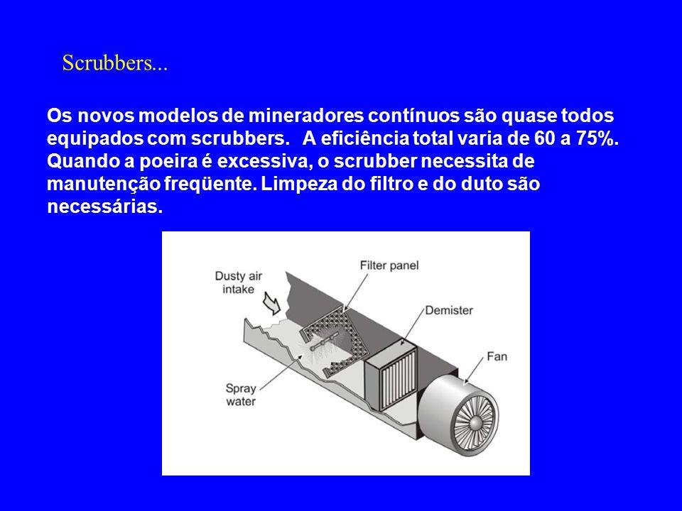 Os novos modelos de mineradores contínuos são quase todos equipados com scrubbers. A eficiência total varia de 60 a 75%. Quando a poeira é excessiva,