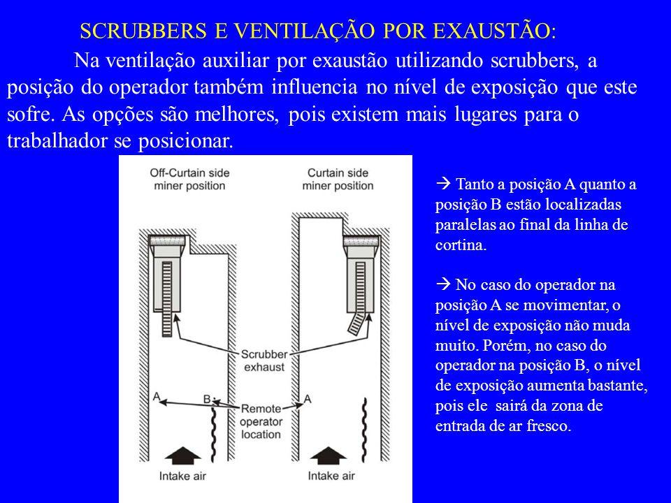 SCRUBBERS E VENTILAÇÃO POR EXAUSTÃO:  Tanto a posição A quanto a posição B estão localizadas paralelas ao final da linha de cortina.  No caso do ope