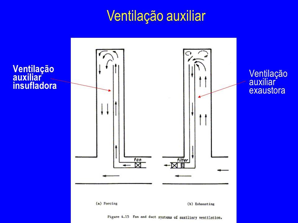 Ventilação auxiliar Ventilação auxiliar insufladora Ventilação auxiliar exaustora