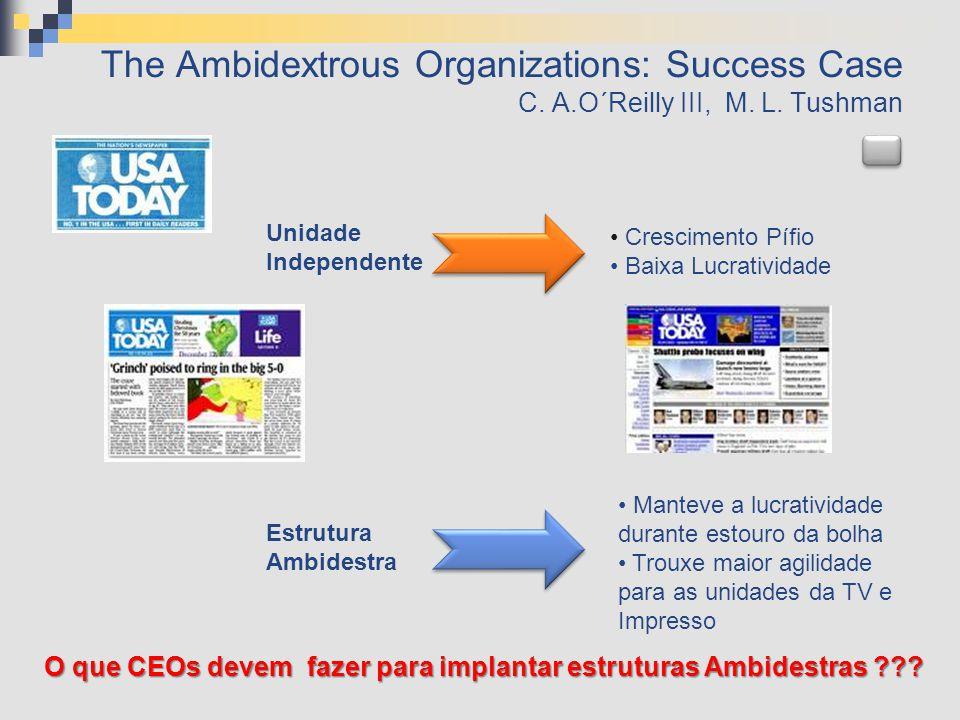 The Ambidextrous Organizations: Success Case C. A.O´Reilly III, M. L. Tushman Unidade Independente • Crescimento Pífio • Baixa Lucratividade Estrutura