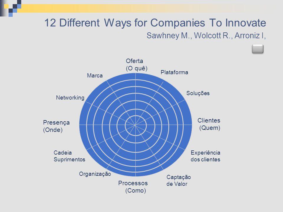 12 Different Ways for Companies To Innovate Sawhney M., Wolcott R., Arroniz I, Clientes (Quem) Plataforma Soluções Oferta (O quê) Experiência dos clie