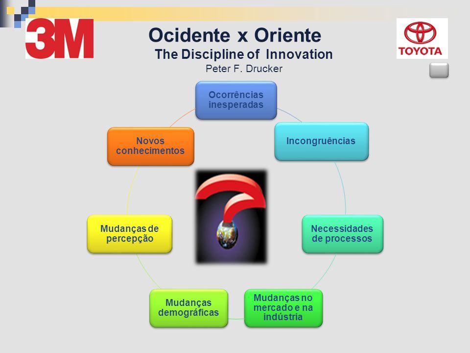 Ocidente x Oriente The Discipline of Innovation Peter F. Drucker Ocorrências inesperadas Incongruências Necessidades de processos Mudanças no mercado