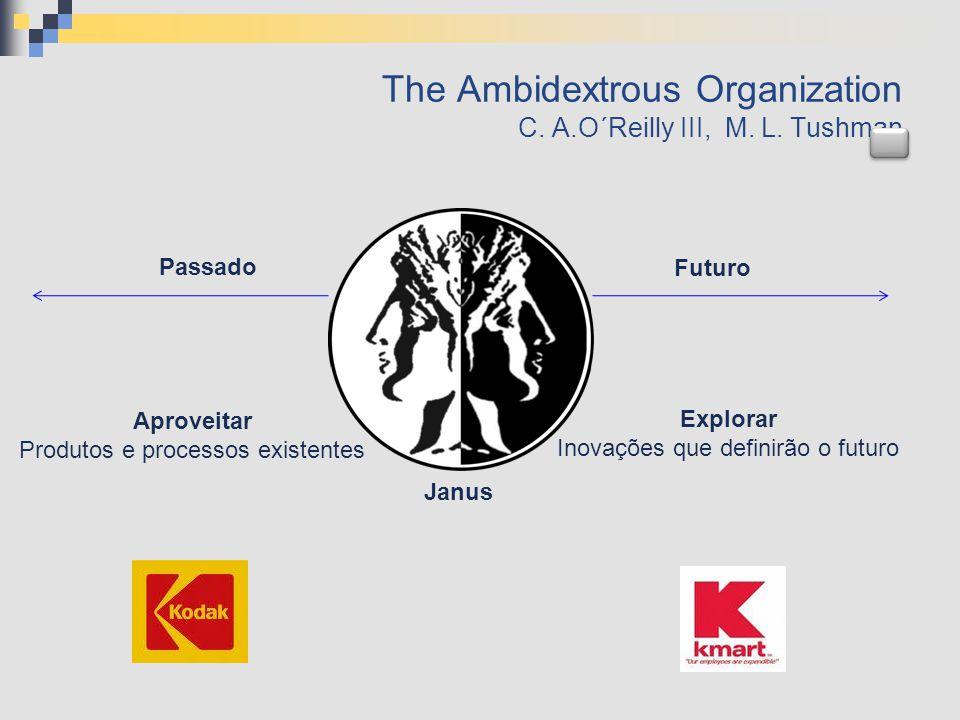 The Ambidextrous Organization C. A.O´Reilly III, M. L. Tushman Janus Explorar Inovações que definirão o futuro Futuro Passado Aproveitar Produtos e pr