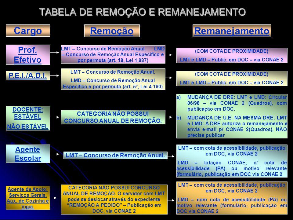 TABELA DE REMOÇÃO E REMANEJAMENTO Cargo Remoção Prof.