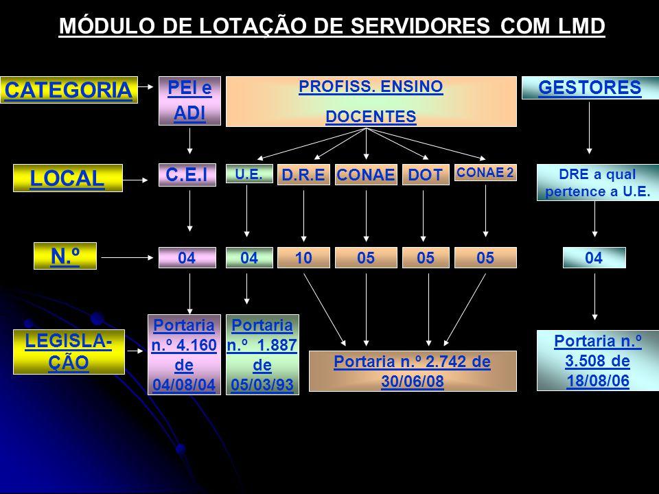 MÓDULO DE LOTAÇÃO DE SERVIDORES COM LMD PROFISS.