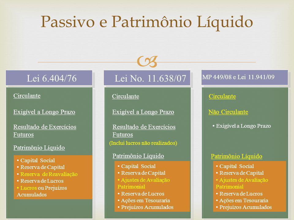  Passivo e Patrimônio Líquido Lei 6.404/76 Lei No. 11.638/07 MP 449/08 e Lei 11.941/09 Circulante Exigível a Longo Prazo Não Circulante • Exigível a