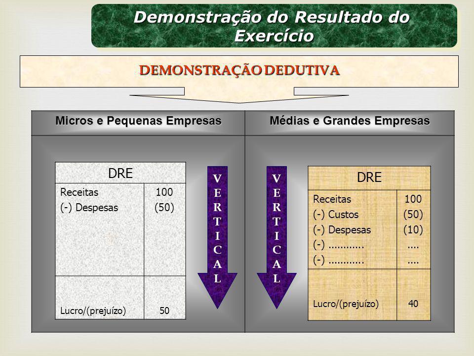 Demonstração do Resultado do Exercício Exercício DEMONSTRAÇÃO DEDUTIVA Micros e Pequenas Empresas Médias e Grandes Empresas DRE Receitas (-) Despesas