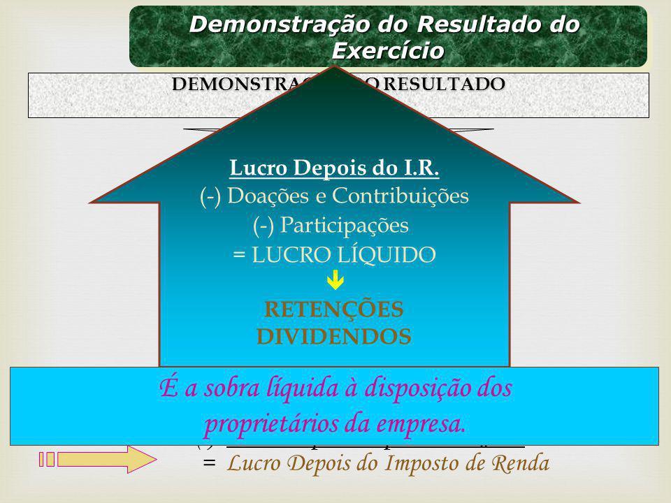 Demonstração do Resultado do Exercício Exercício DEMONSTRAÇÃO DO RESULTADO e sua contas Receitas Bruta (-) Deduções da Receita = Receita Líquida (-) C