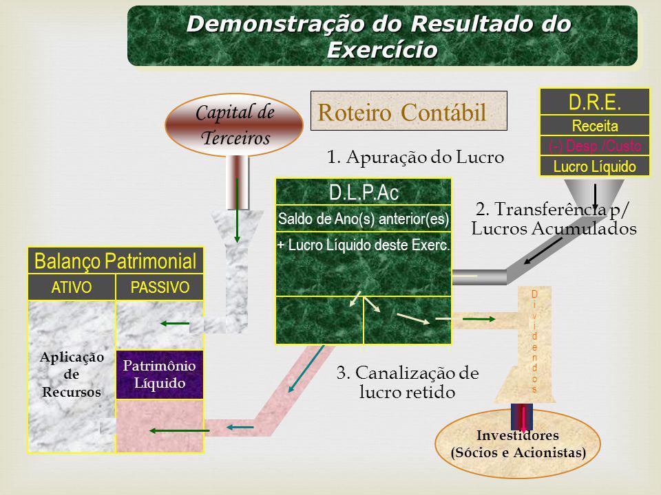 Investidores (Sócios e Acionistas) DividendosDividendos 3. Canalização de lucro retido Patrimônio Líquido Balanço Patrimonial PASSIVO Aplicação de Rec