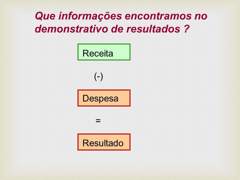 Que informações encontramos no demonstrativo de resultados ? Receita (-) Despesa = Resultado