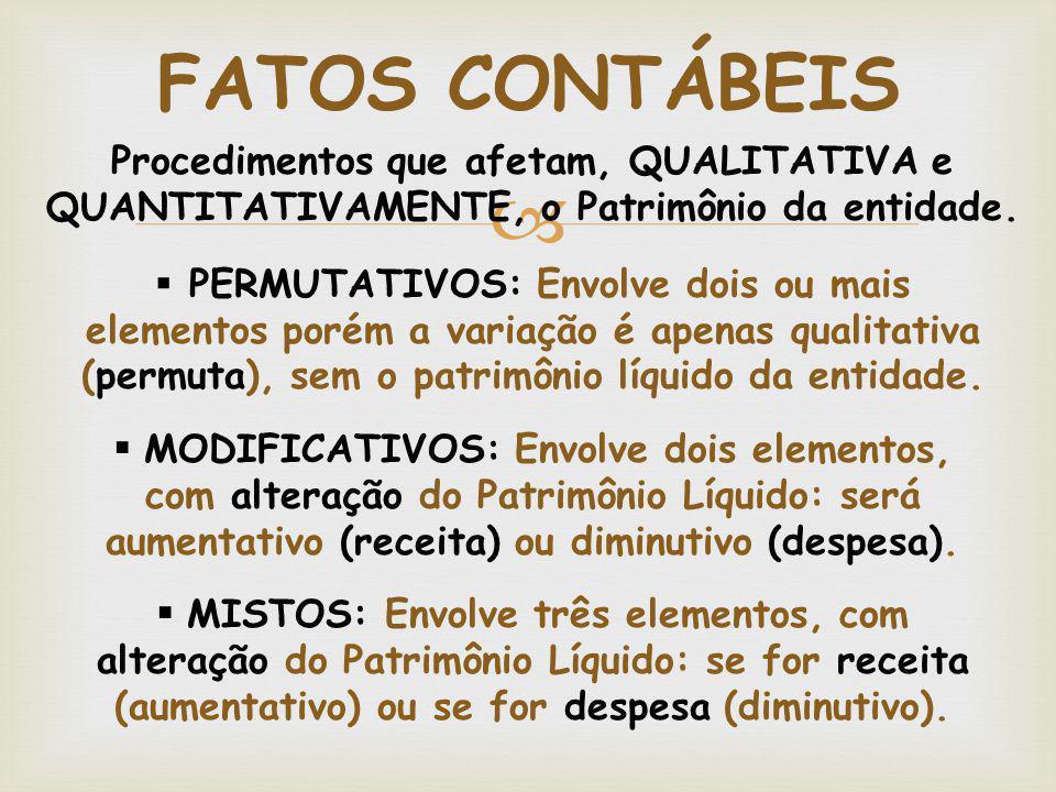  FATOS CONTÁBEIS  PERMUTATIVOS: Envolve dois ou mais elementos porém a variação é apenas qualitativa (permuta), sem o patrimônio líquido da entidade