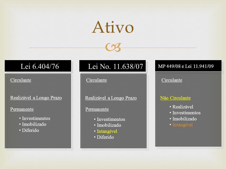  Ativo Lei 6.404/76 Lei No. 11.638/07 MP 449/08 e Lei 11.941/09 Circulante Realizável a Longo Prazo Não Circulante • Realizável • Investimentos • Imo
