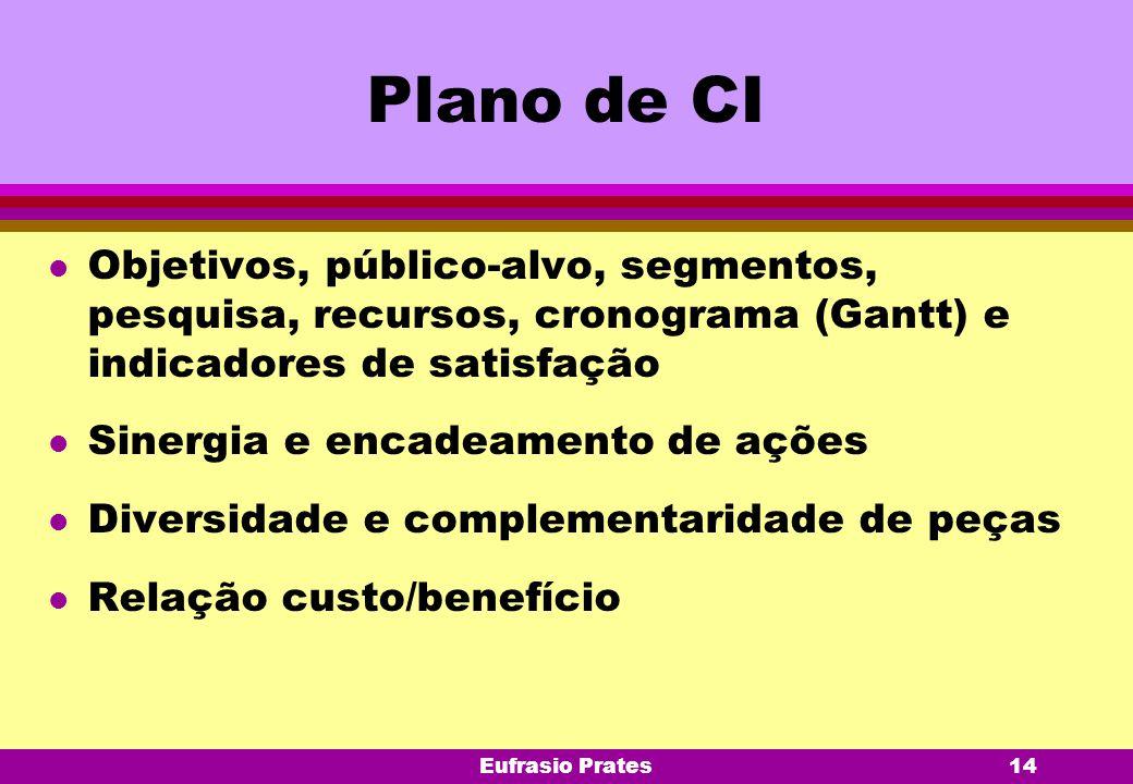 Eufrasio Prates14 Plano de CI l Objetivos, público-alvo, segmentos, pesquisa, recursos, cronograma (Gantt) e indicadores de satisfação l Sinergia e en