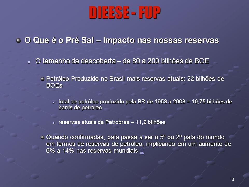 3 DIEESE - FUP O Que é o Pré Sal – Impacto nas nossas reservas  O tamanho da descoberta – de 80 a 200 bilhões de BOE Petróleo Produzido no Brasil mai