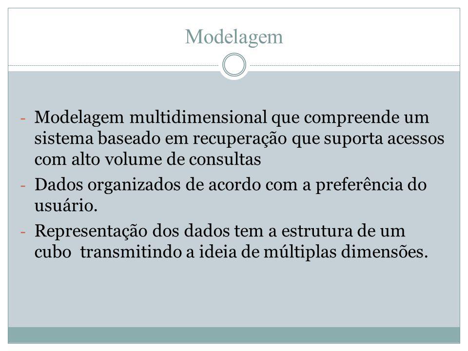Modelagem - Modelagem multidimensional que compreende um sistema baseado em recuperação que suporta acessos com alto volume de consultas - Dados organ