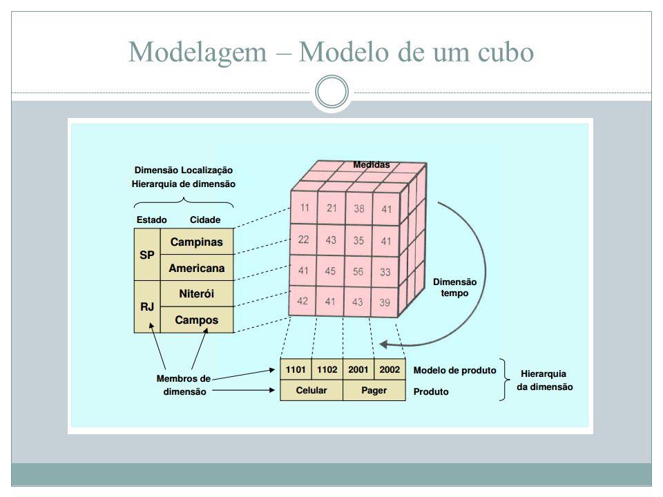 Modelagem – Modelo de um cubo