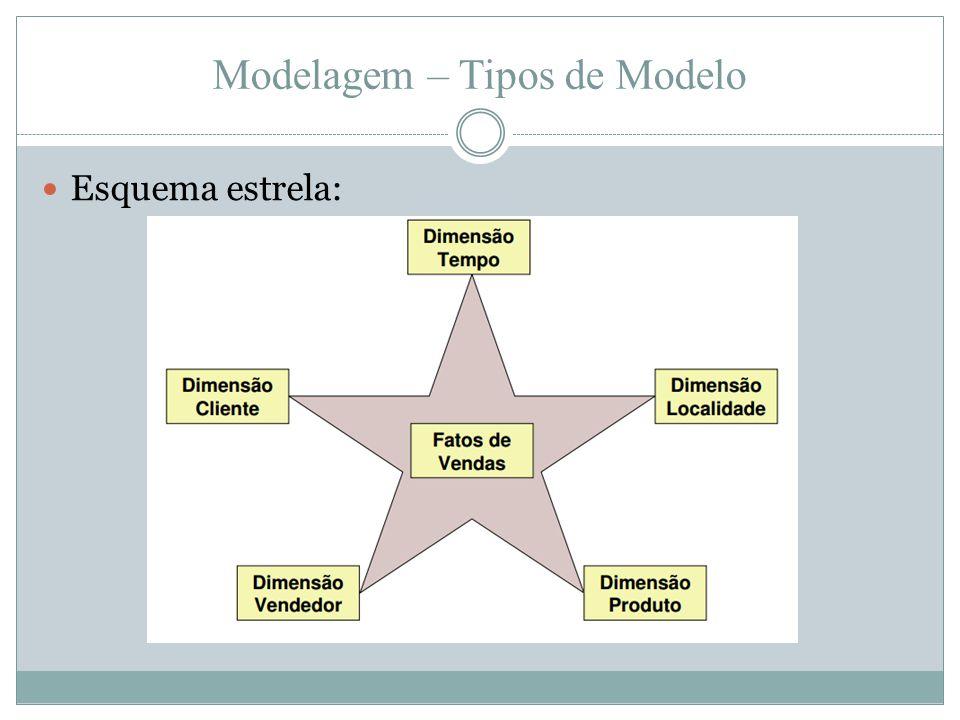 Modelagem – Tipos de Modelo  Esquema estrela: