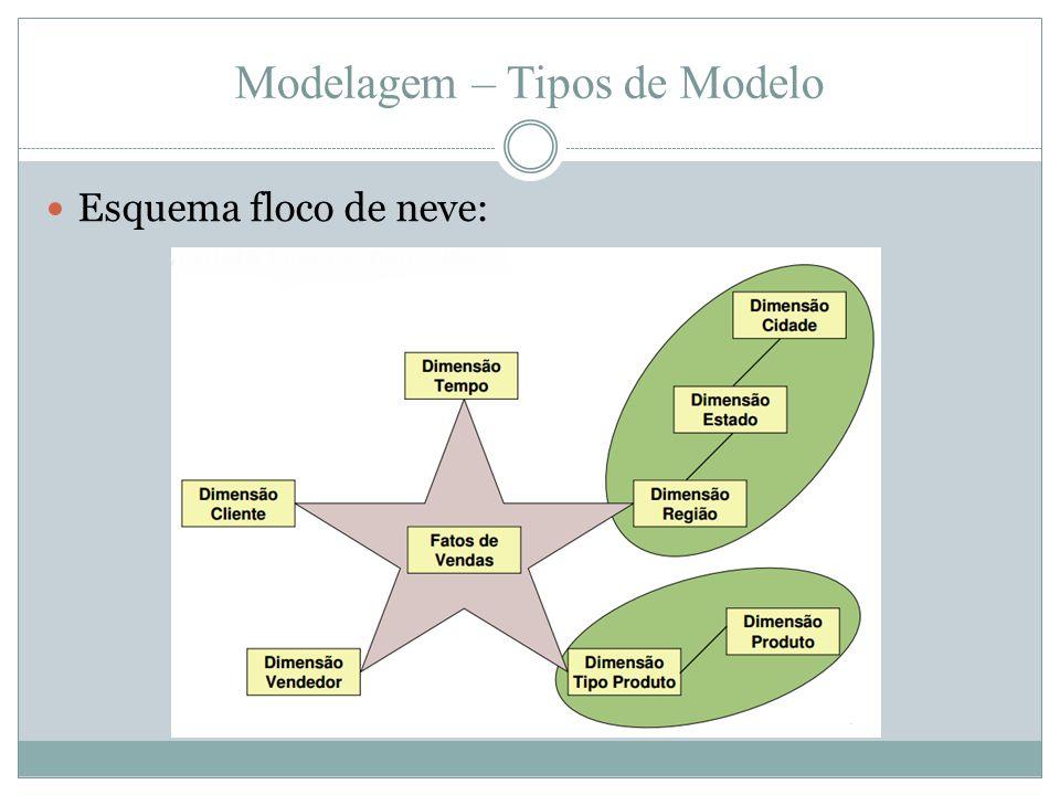 Modelagem – Tipos de Modelo  Esquema floco de neve: