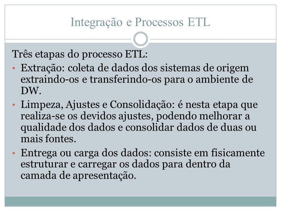 Integração e Processos ETL Três etapas do processo ETL: • Extração: coleta de dados dos sistemas de origem extraindo-os e transferindo-os para o ambie