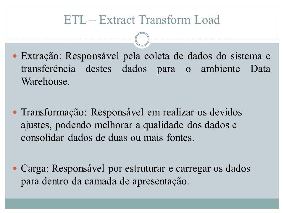 ETL – Extract Transform Load  Extração: Responsável pela coleta de dados do sistema e transferência destes dados para o ambiente Data Warehouse.  Tr