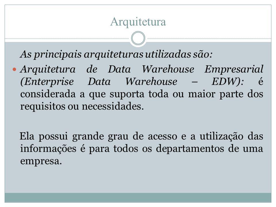 Arquitetura • Arquitetura de Data Mart Independente: é um DW projetado para uma unidade estratégica de negócios ou um departamento.