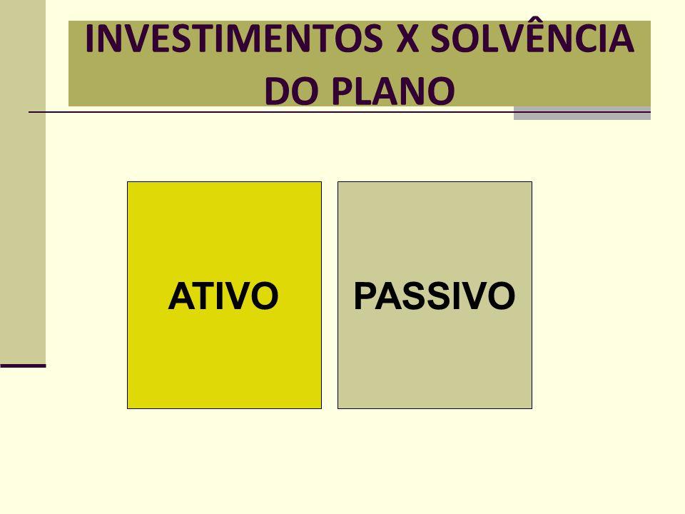 INVESTIMENTOS X SOLVÊNCIA DO PLANO PASSIVOATIVO