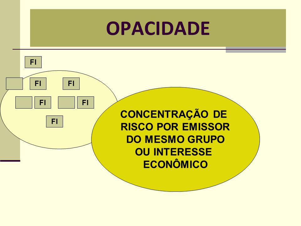OPACIDADE CONCENTRAÇÃO DE RISCO POR EMISSOR DO MESMO GRUPO OU INTERESSE ECONÔMICO FI