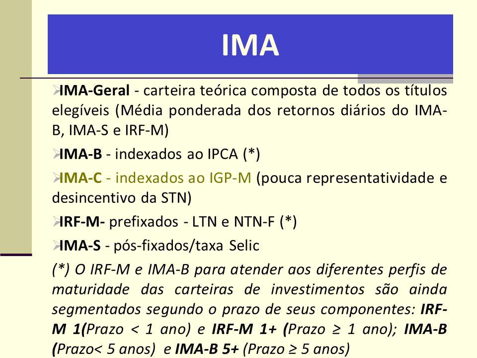 IMA  IMA-Geral - carteira teórica composta de todos os títulos elegíveis (Média ponderada dos retornos diários do IMA- B, IMA-S e IRF-M)  IMA-B - in