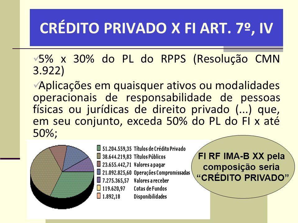 CRÉDITO PRIVADO X FI ART. 7º, IV  5% x 30% do PL do RPPS (Resolução CMN 3.922)  Aplicações em quaisquer ativos ou modalidades operacionais de respon