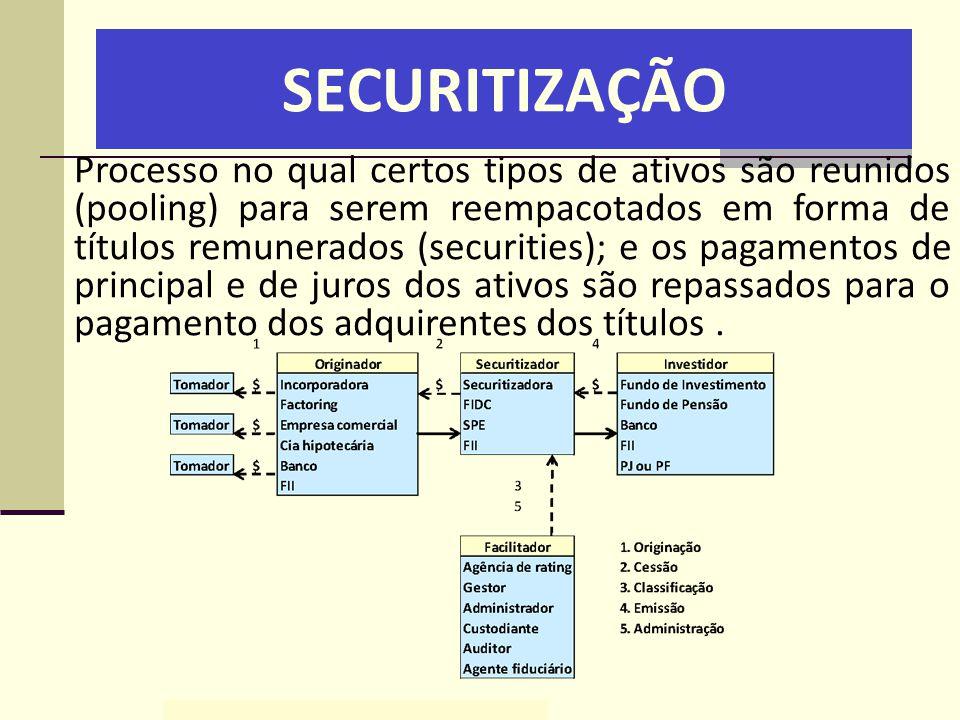 SECURITIZAÇÃO Processo no qual certos tipos de ativos são reunidos (pooling) para serem reempacotados em forma de títulos remunerados (securities); e