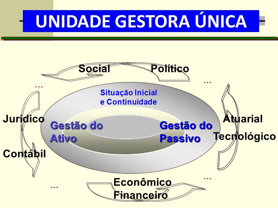ATIVO E PASSIVO Gestão do Ativo Contábil Situação Inicial e Continuidade Gestão do Passivo Econômico Financeiro Jurídico SocialPolítico... Atuarial Te