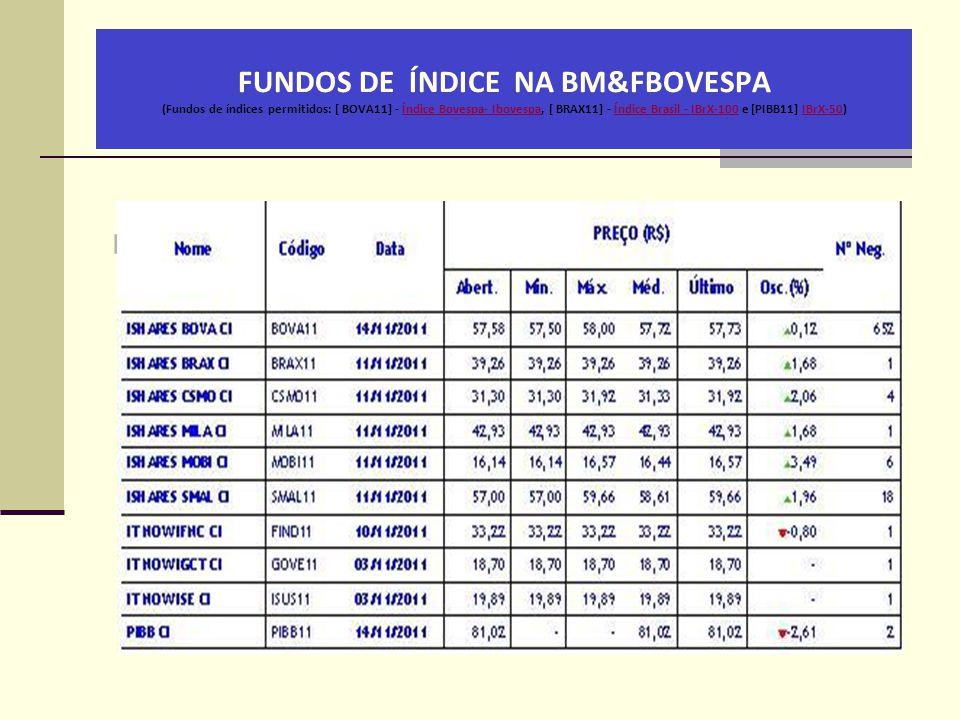 FUNDOS DE ÍNDICE NA BM&FBOVESPA (Fundos de índices permitidos: [ BOVA11] - Índice Bovespa- Ibovespa, [ BRAX11] - Índice Brasil - IBrX-100 e [PIBB11] I