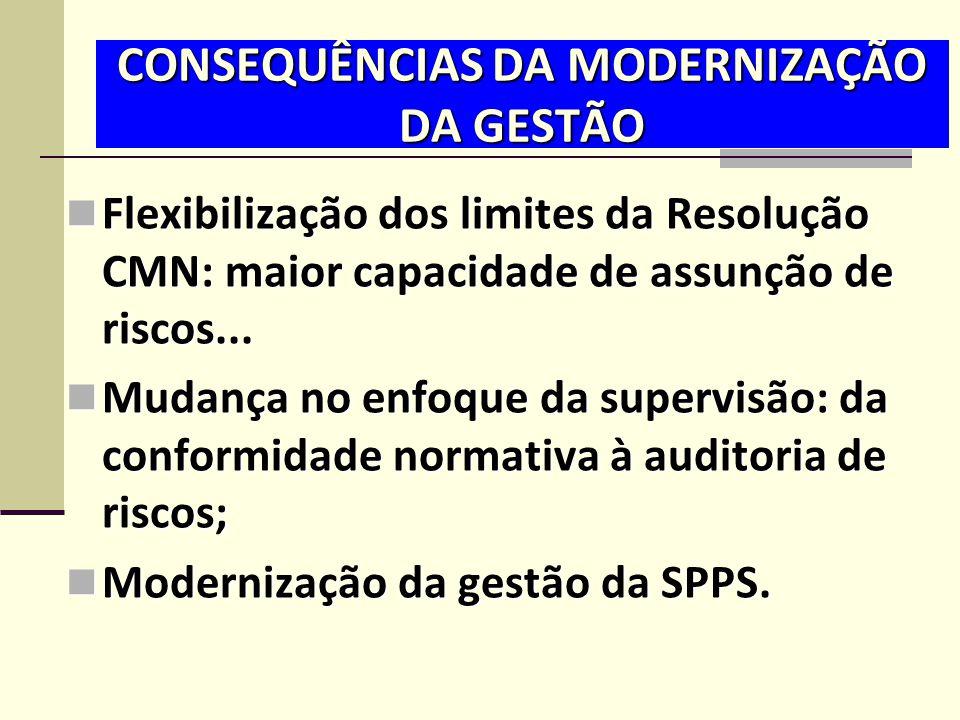 CONSEQUÊNCIAS DA MODERNIZAÇÃO DA GESTÃO  Flexibilização dos limites da Resolução CMN: maior capacidade de assunção de riscos...  Mudança no enfoque