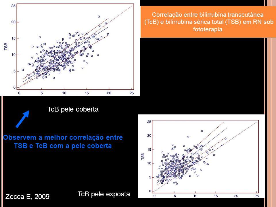 Correlação entre bilirrubina transcutânea (TcB) e bilirrubina sérica total (TSB) em RN sob fototerapia TcB pele coberta TcB pele exposta Zecca E, 2009