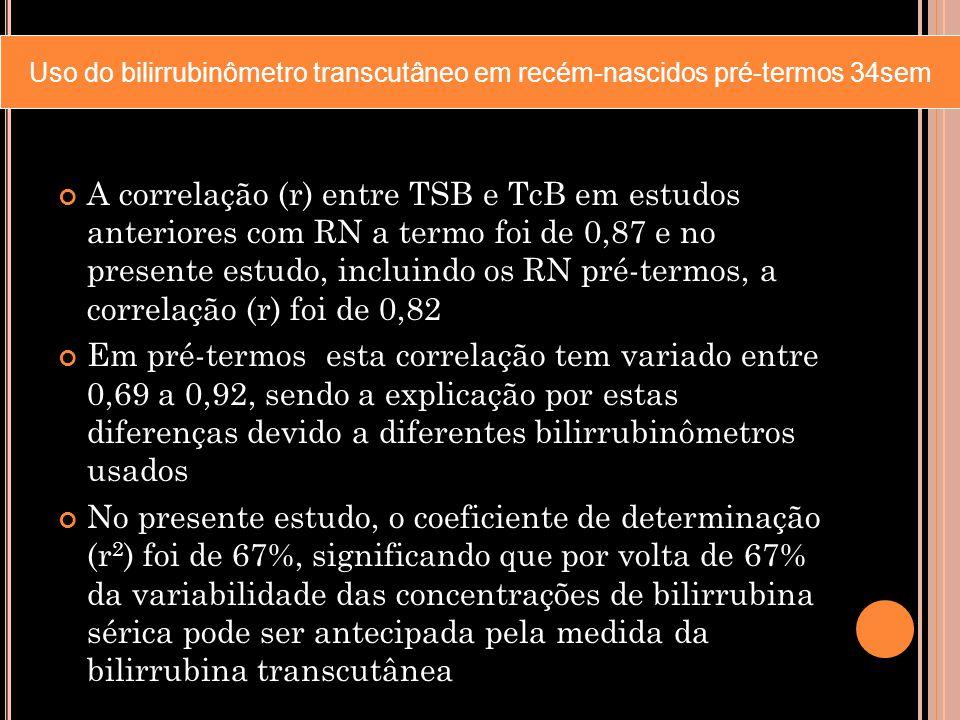 A correlação (r) entre TSB e TcB em estudos anteriores com RN a termo foi de 0,87 e no presente estudo, incluindo os RN pré-termos, a correlação (r) f