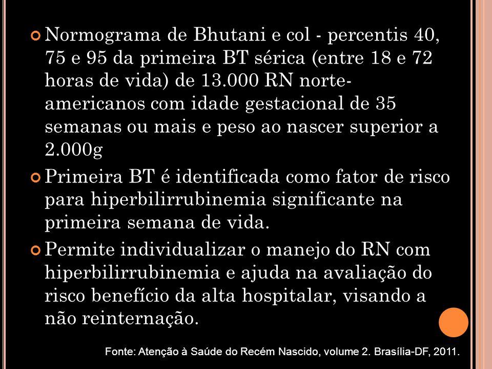 Normograma de Bhutani e col - percentis 40, 75 e 95 da primeira BT sérica (entre 18 e 72 horas de vida) de 13.000 RN norte- americanos com idade gesta