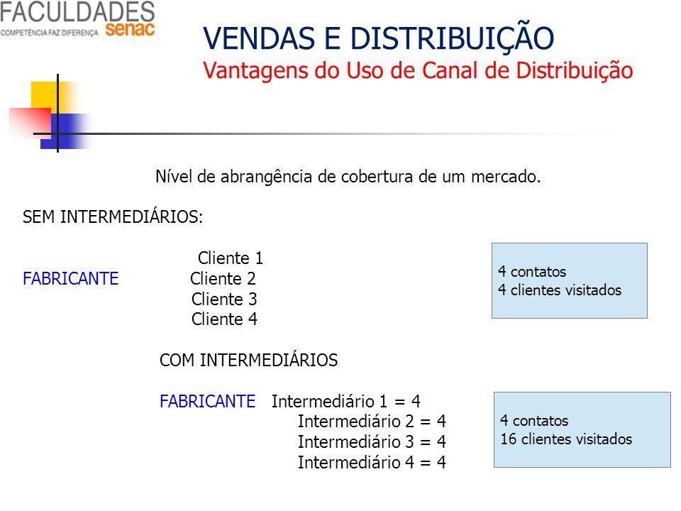 VENDAS E DISTRIBUIÇÃO Vantagens do Uso de Canal de Distribuição Nível de abrangência de cobertura de um mercado. SEM INTERMEDIÁRIOS: Cliente 1 FABRICA