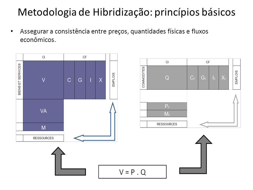 Metodologia de Hibridização: princípios básicos • Assegurar a consistência entre preços, quantidades físicas e fluxos econômicos.