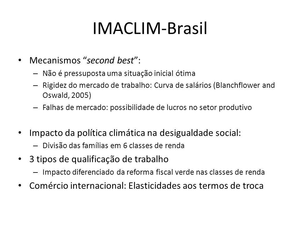 """IMACLIM-Brasil • Mecanismos """"second best"""": – Não é pressuposta uma situação inicial ótima – Rigidez do mercado de trabalho: Curva de salários (Blanchf"""