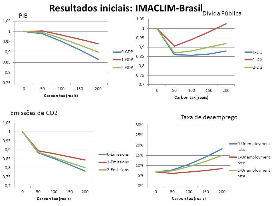 Impactos sobre a inflação de preços de acordo com a política de reciclagem da taxa de carbono recolhida